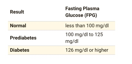 fasting-blood-sugar-levels